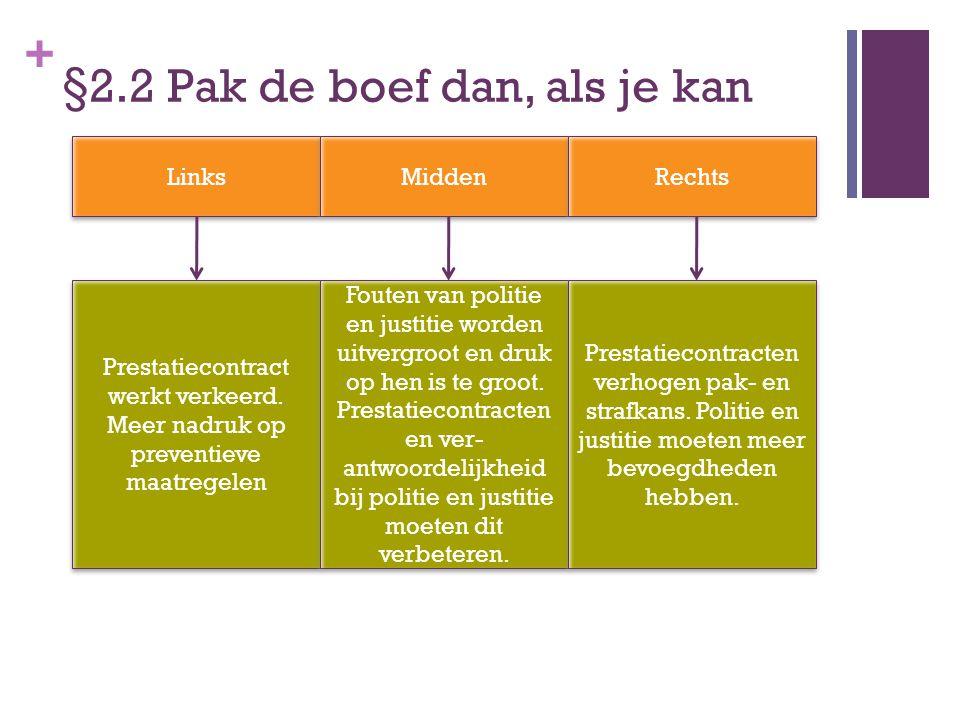 + §2.2 Pak de boef dan, als je kan Links Midden Rechts Prestatiecontract werkt verkeerd. Meer nadruk op preventieve maatregelen Prestatiecontract werk