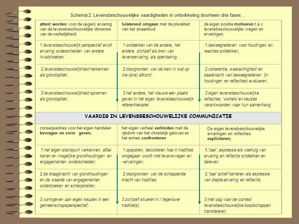 Evaluatie van leerinhouden: - Duidelijk aangeven welke inhouden aan bod zullen komen bij formele evaluatie; - De leerinhouden evenwichtig spreiden en herkenbaar aan bod laten komen bij formele evaluatie; Evaluatie van levensbeschouwelijke vaardigheden: - In groeiende mate het leerproces ook ontwikkelen op niveau van de vaardigheden; - Dit niveau in groeiende mate verhelderen voor de leerlingen; - De levensbeschouwelijke vaardigheden ook bij formele evaluatie in groeiende mate evenwichtig gespreid en herkenbaar aan bod laten komen; Evaluatie situeert zich op twee gelijkwaardige, 'gesynchroniseerde' niveaus: