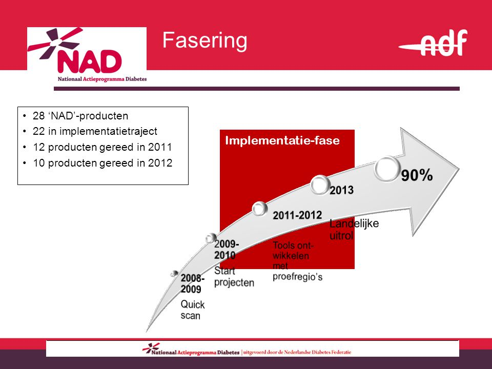 Implementatie-fase Fasering 28 'NAD'-producten 22 in implementatietraject 12 producten gereed in 2011 10 producten gereed in 2012