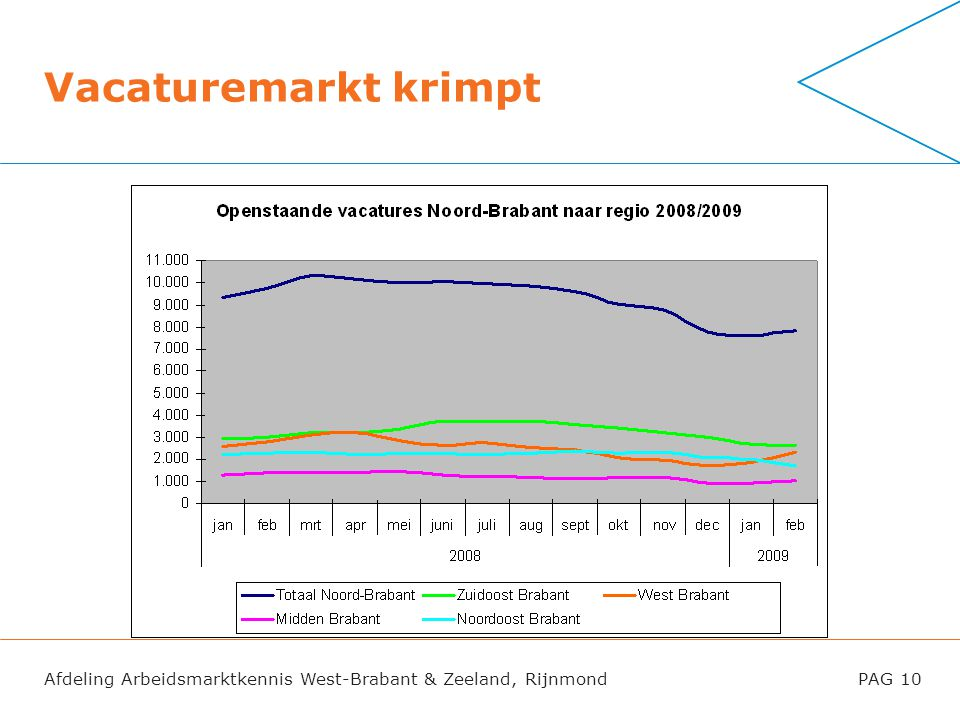 Afdeling Arbeidsmarktkennis West-Brabant & Zeeland, RijnmondPAG 10 Vacaturemarkt krimpt