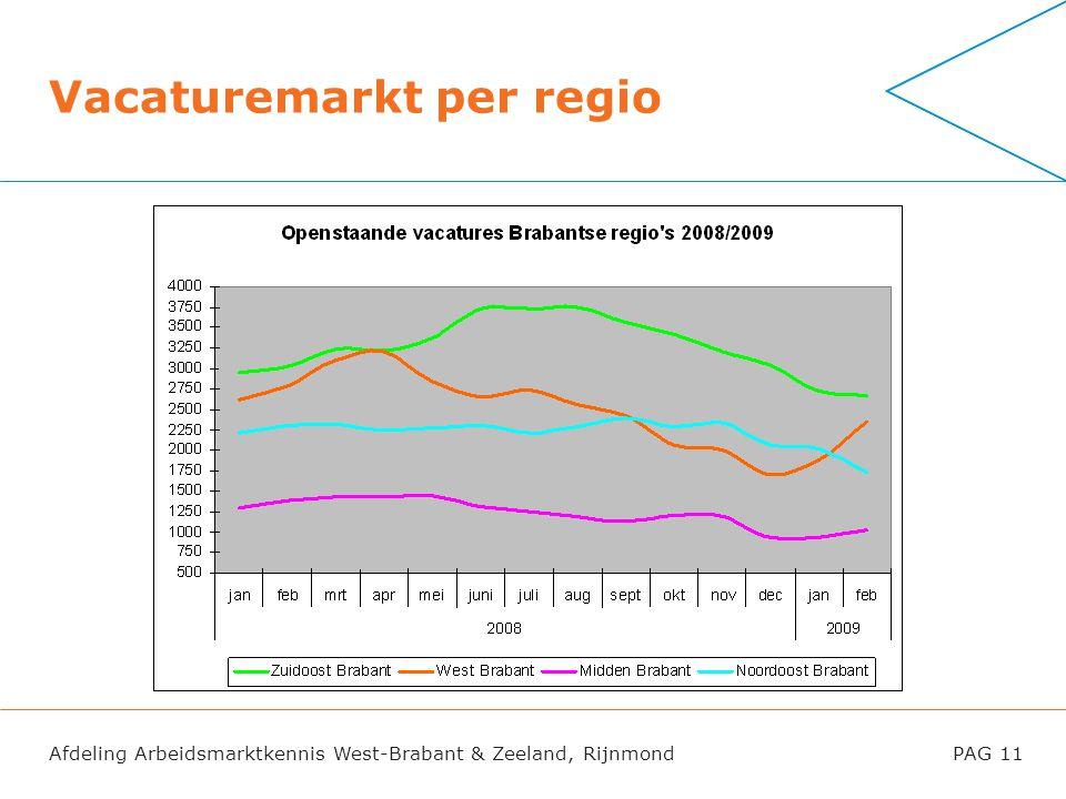 Afdeling Arbeidsmarktkennis West-Brabant & Zeeland, RijnmondPAG 11 Vacaturemarkt per regio