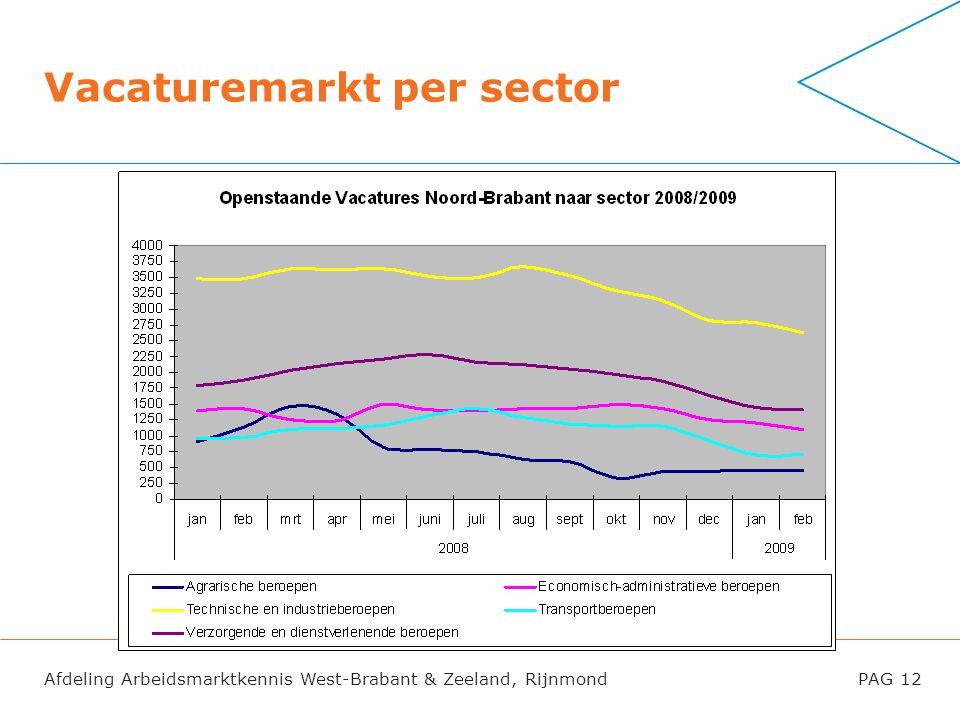 Afdeling Arbeidsmarktkennis West-Brabant & Zeeland, RijnmondPAG 12 Vacaturemarkt per sector