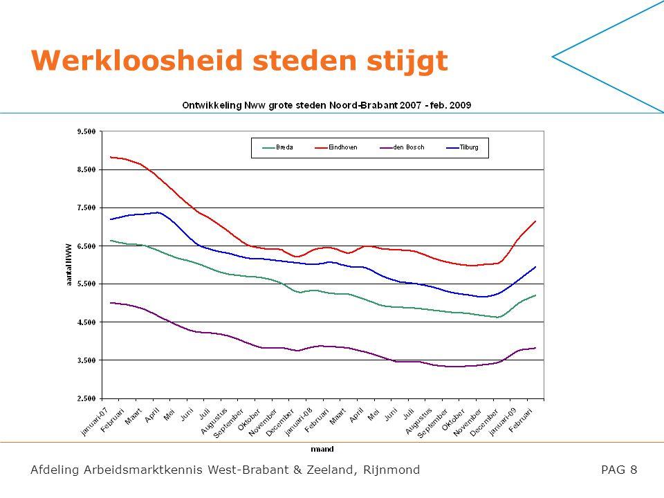 Afdeling Arbeidsmarktkennis West-Brabant & Zeeland, RijnmondPAG 8 Werkloosheid steden stijgt