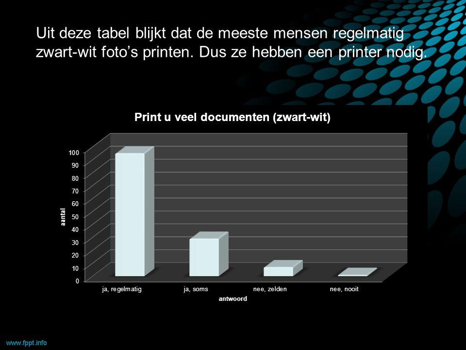 Uit deze tabel blijkt dat de meeste mensen regelmatig zwart-wit foto's printen.