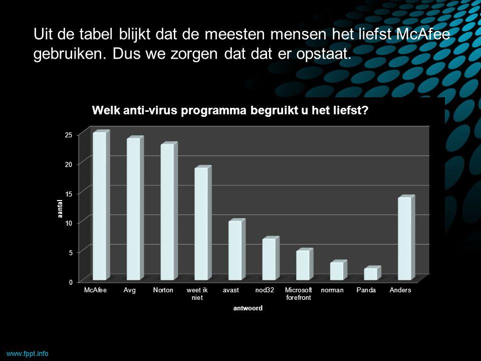 Uit de tabel blijkt dat de meesten mensen het liefst McAfee gebruiken.