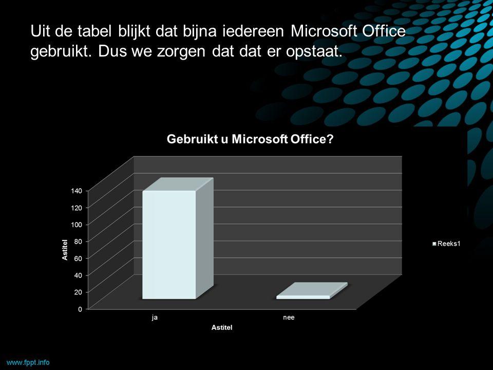 Uit de tabel blijkt dat bijna iedereen Microsoft Office gebruikt. Dus we zorgen dat dat er opstaat.