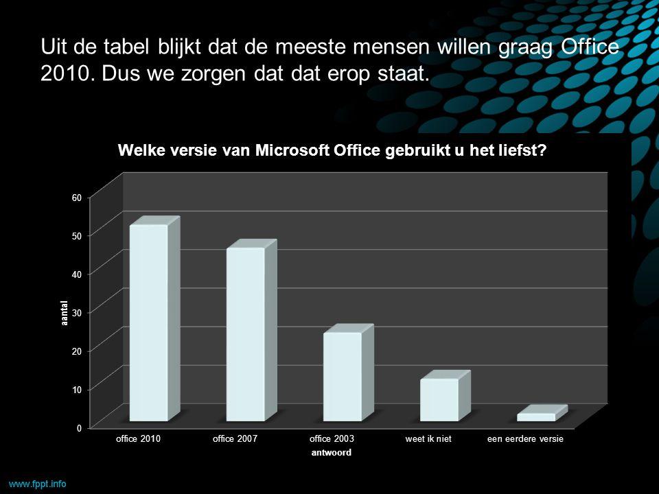Uit de tabel blijkt dat de meeste mensen willen graag Office 2010.