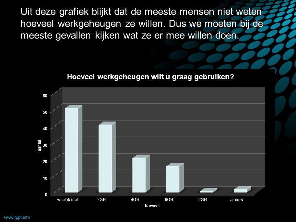 Uit deze grafiek blijkt dat de meeste mensen niet weten hoeveel werkgeheugen ze willen.