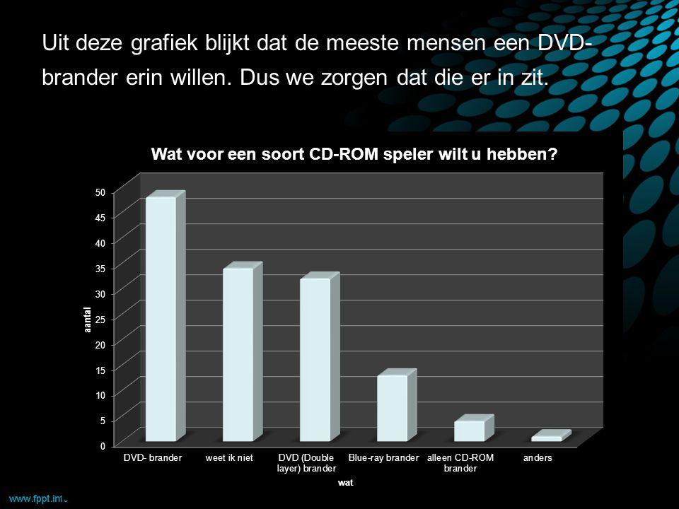 Uit deze grafiek blijkt dat de meeste mensen een DVD- brander erin willen.
