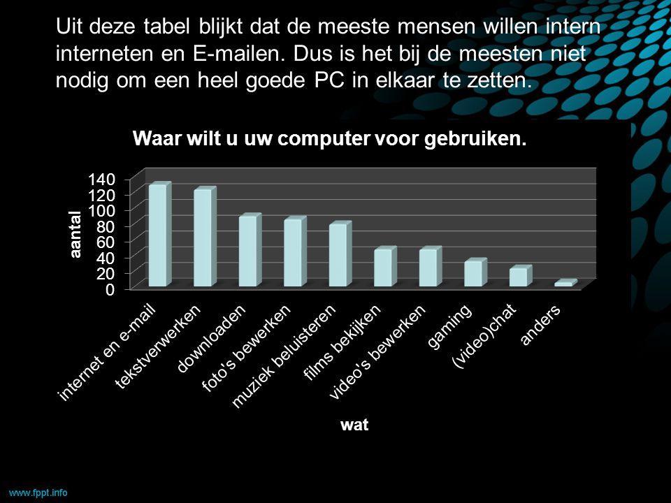 Uit deze tabel blijkt dat de meeste mensen willen intern interneten en E-mailen.