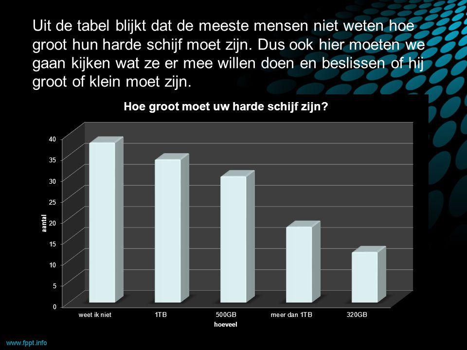 Uit de tabel blijkt dat de meeste mensen niet weten hoe groot hun harde schijf moet zijn.