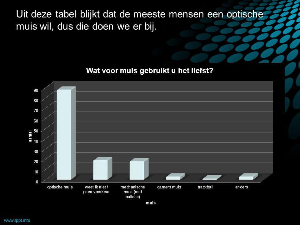 Uit deze tabel blijkt dat de meeste mensen een optische muis wil, dus die doen we er bij.