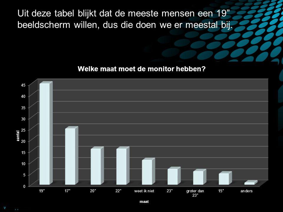 Uit deze tabel blijkt dat de meeste mensen een 19 beeldscherm willen, dus die doen we er meestal bij.