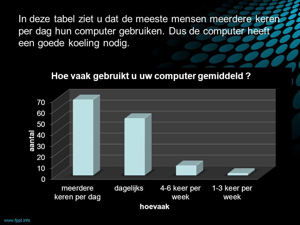 In deze tabel ziet u dat de meeste mensen meerdere keren per dag hun computer gebruiken.