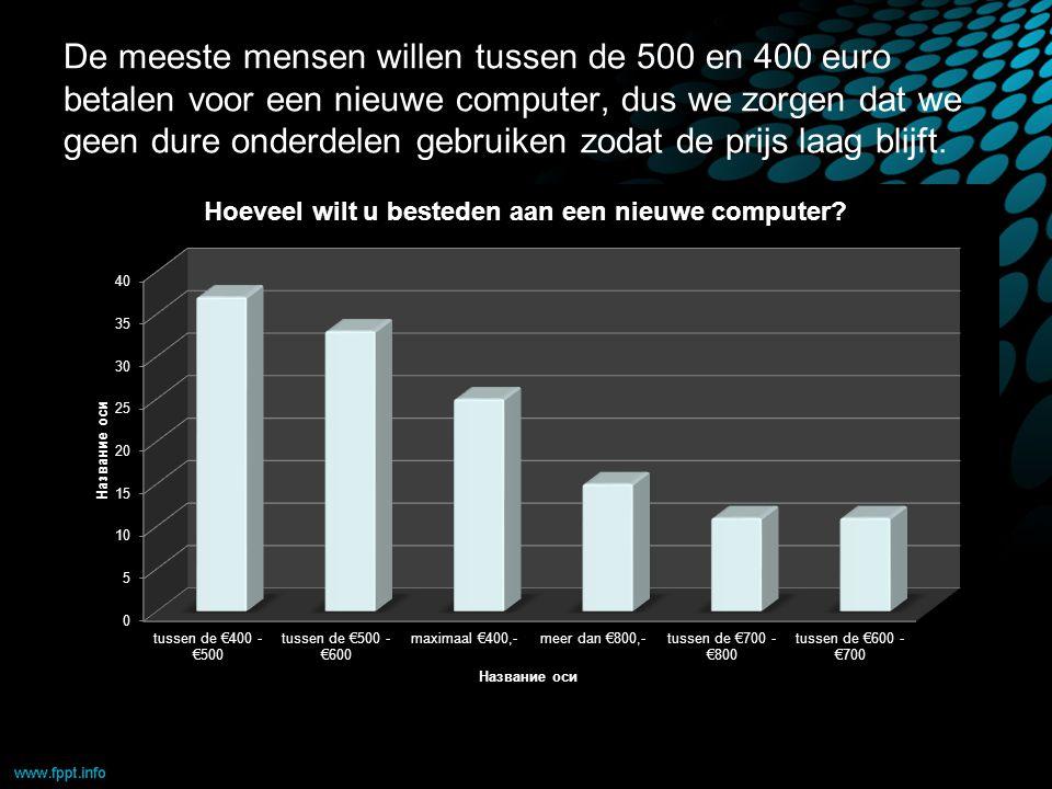 De meeste mensen willen tussen de 500 en 400 euro betalen voor een nieuwe computer, dus we zorgen dat we geen dure onderdelen gebruiken zodat de prijs laag blijft.