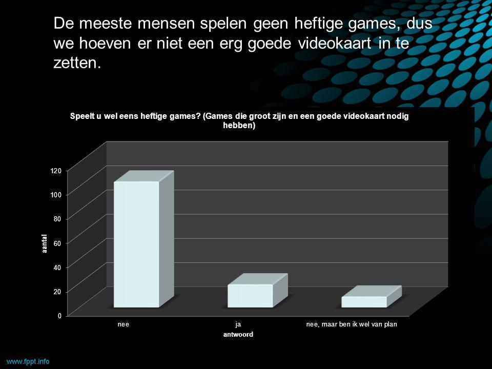 De meeste mensen spelen geen heftige games, dus we hoeven er niet een erg goede videokaart in te zetten.