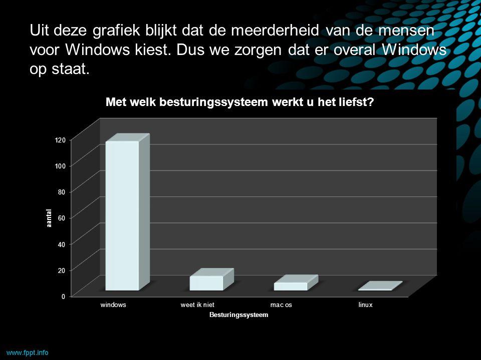 Uit deze grafiek blijkt dat de meerderheid van de mensen voor Windows kiest.