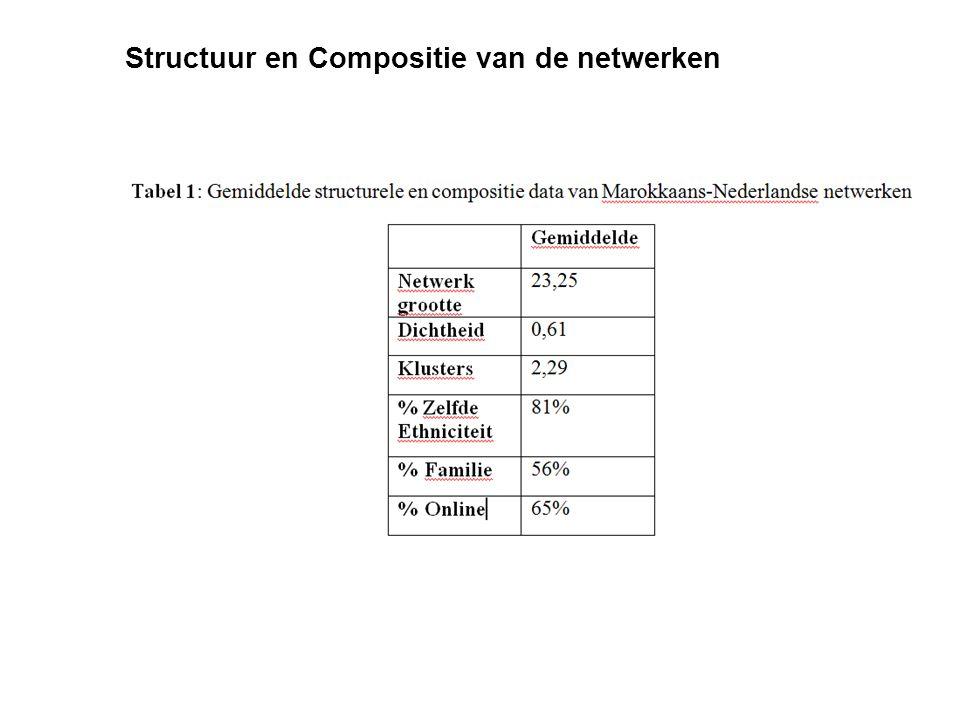 Structuur en Compositie van de netwerken