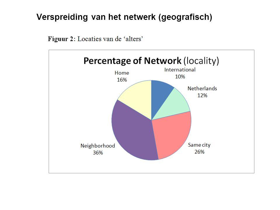 Verspreiding van het netwerk (geografisch)