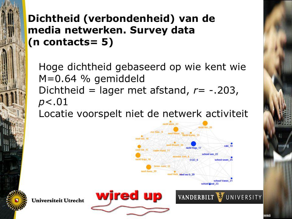 Hoge dichtheid gebaseerd op wie kent wie M=0.64 % gemiddeld Dichtheid = lager met afstand, r= -.203, p<.01 Locatie voorspelt niet de netwerk activiteit Dichtheid (verbondenheid) van de media netwerken.