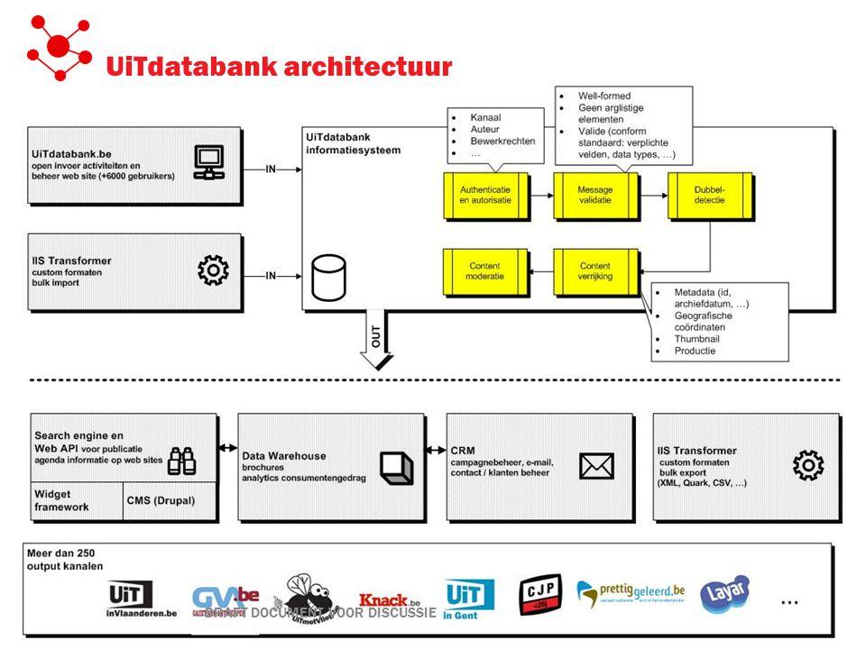 UiTdatabank architectuur DRAFT DOCUMENT VOOR DISCUSSIE