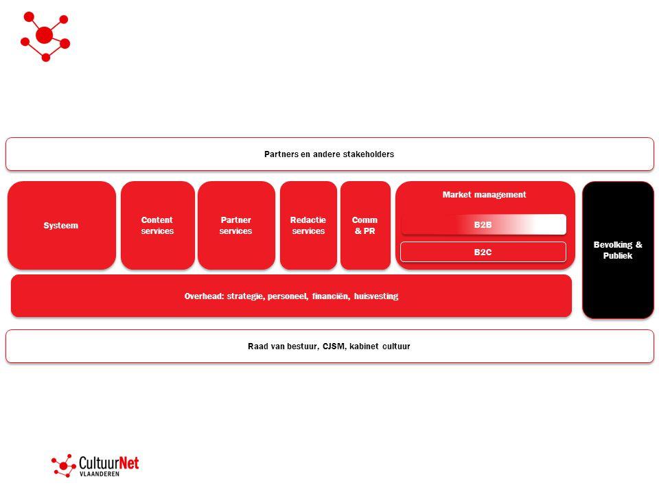Market management Bevolking & Publiek Systeem Content services Content services Partner services B2C Overhead: strategie, personeel, financiën, huisve