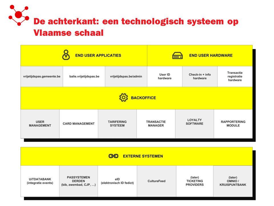 De achterkant: een technologisch systeem op Vlaamse schaal