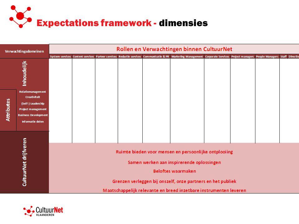 Expectations framework - dimensies