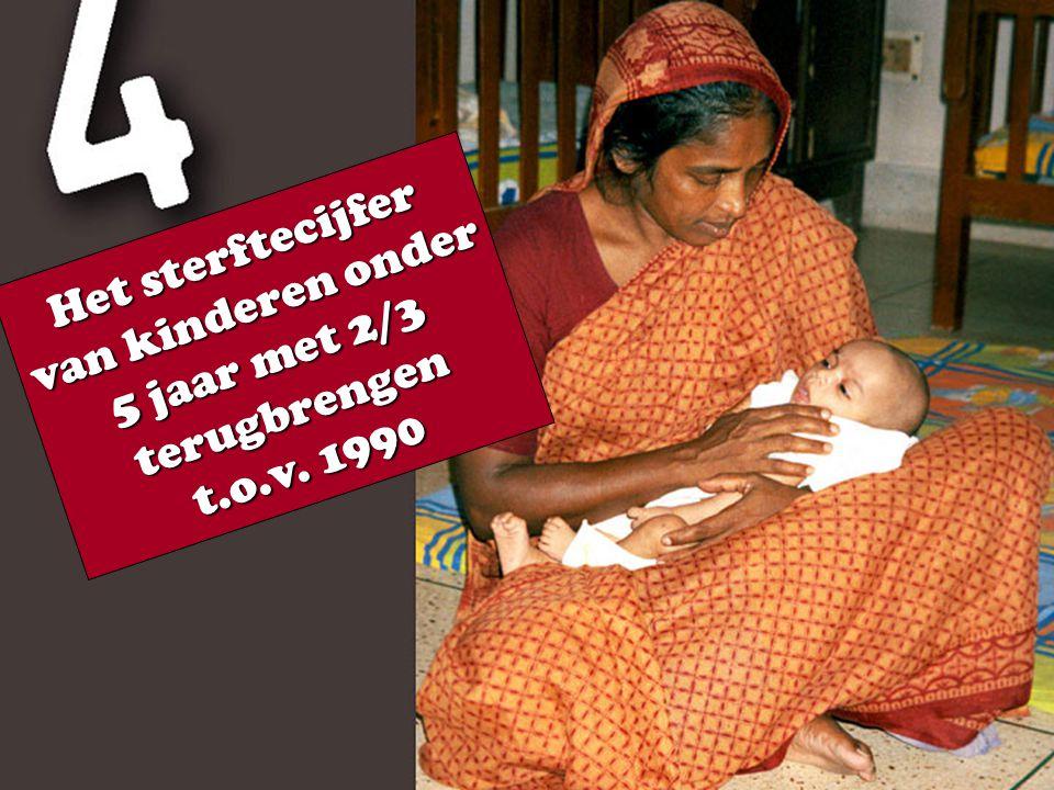 Het sterftecijfer van kinderen onder 5 jaar met 2/3 terugbrengen t.o.v. 1990