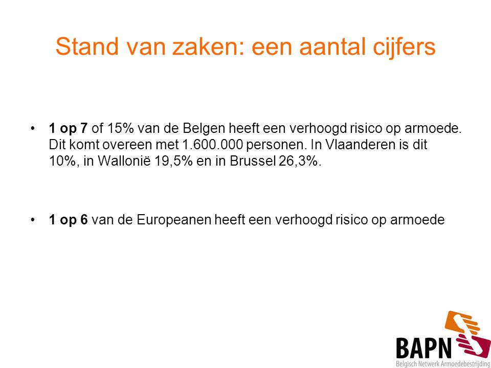 Stand van zaken: een aantal cijfers 1 op 7 of 15% van de Belgen heeft een verhoogd risico op armoede. Dit komt overeen met 1.600.000 personen. In Vlaa