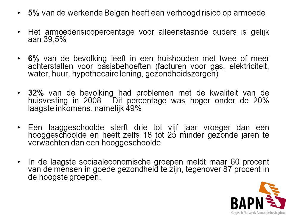 5% van de werkende Belgen heeft een verhoogd risico op armoede Het armoederisicopercentage voor alleenstaande ouders is gelijk aan 39,5% 6% van de bev