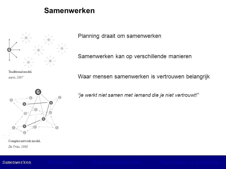 Veel vertrouwen bevordert het planningsproces Vertrouwen is ongrijpbaar Vertrouwen moeilijk praktisch toepasbaar Toepasbaar door vertrouwen te creëren via andere concepten Vertrouwen SamenwerkenVertrouwenEngeland/NederlandVertrouwen in planning