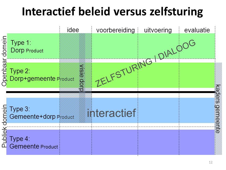 12 Interactief beleid versus zelfsturing Type 1: Dorp Product Type 2: Dorp+gemeente Product Type 3: Gemeente+dorp Product Type 4: Gemeente Product ide