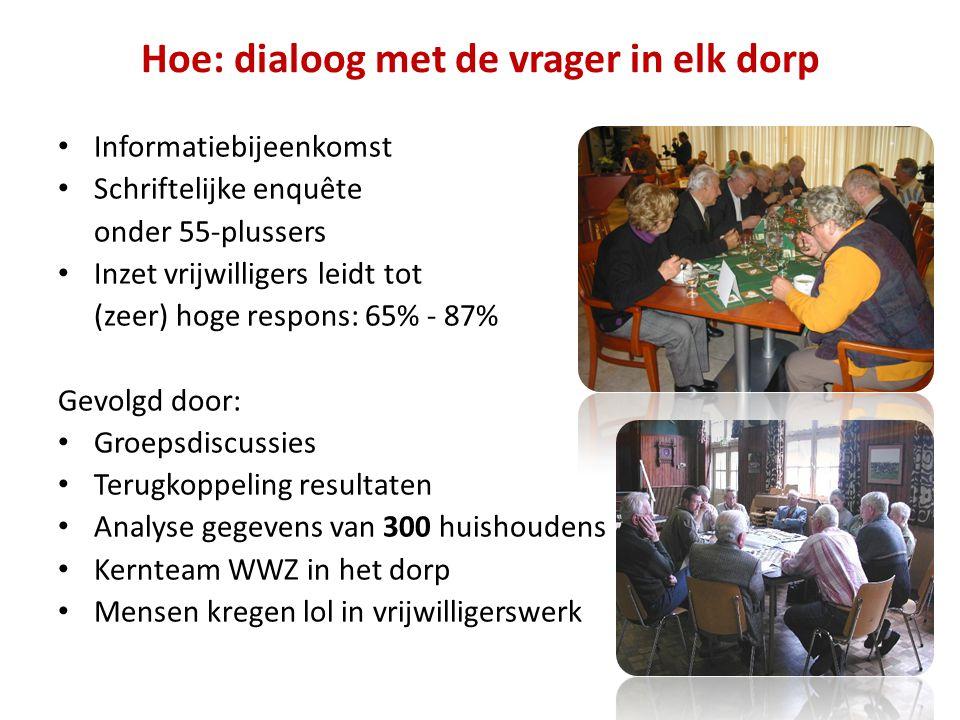 Hoe: dialoog met de vrager in elk dorp Informatiebijeenkomst Schriftelijke enquête onder 55-plussers Inzet vrijwilligers leidt tot (zeer) hoge respons