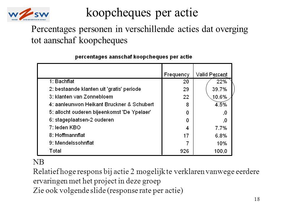 18 Percentages personen in verschillende acties dat overging tot aanschaf koopcheques NB Relatief hoge respons bij actie 2 mogelijk te verklaren vanwe