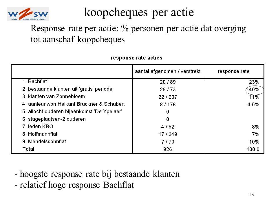 19 Response rate per actie: % personen per actie dat overging tot aanschaf koopcheques koopcheques per actie - hoogste response rate bij bestaande klanten - relatief hoge response Bachflat