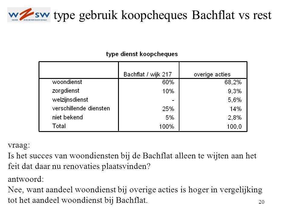 20 type gebruik koopcheques Bachflat vs rest vraag: Is het succes van woondiensten bij de Bachflat alleen te wijten aan het feit dat daar nu renovaties plaatsvinden.