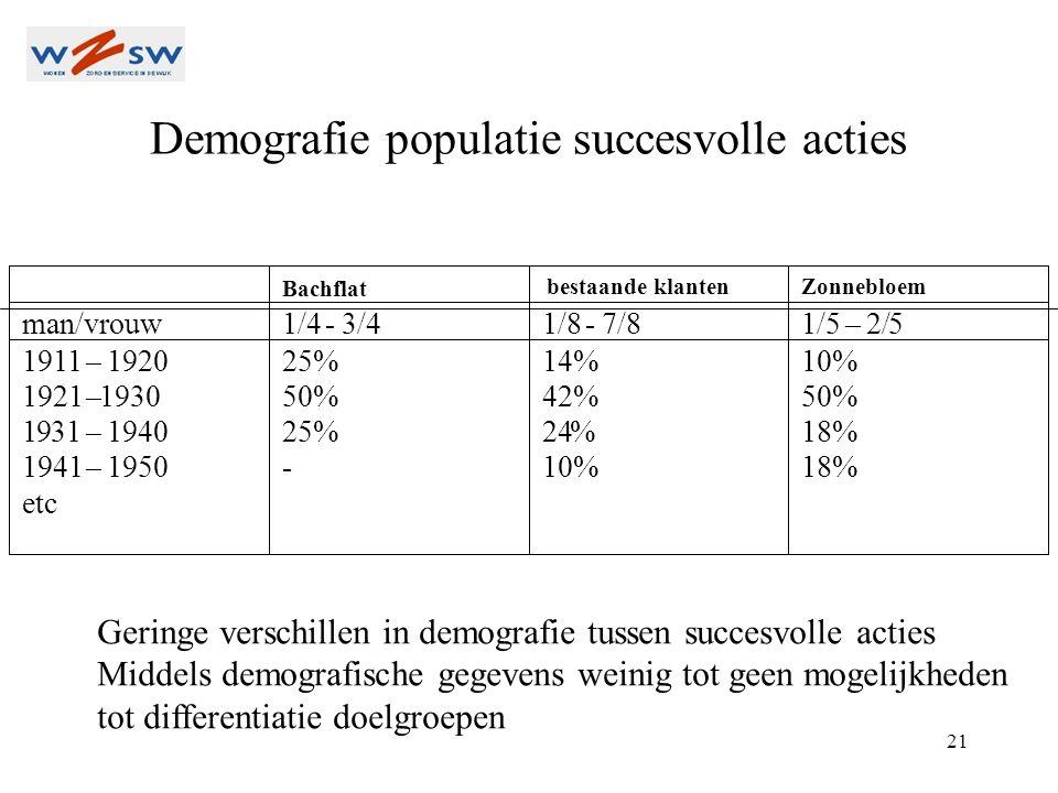 21 Demografie populatie succesvolle acties Bachflat Zonnebloem man/vrouw 1/4 - 3/4 1/8- 7/8 1/5– 2/5 1911– 1920 1921–1930 1931– 1940 1941– 1950 etc 25% 50% 25% - 14% 42% 24% 10% 50% 18% Geringe verschillen in demografie tussen succesvolle acties Middels demografische gegevens weinig tot geen mogelijkheden tot differentiatie doelgroepen bestaande klanten