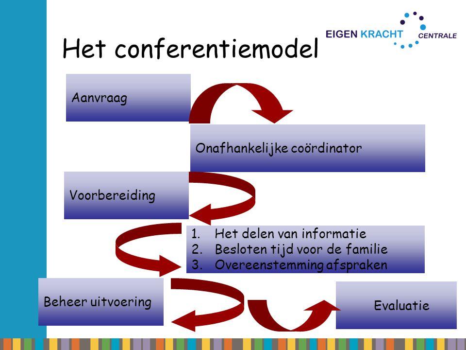 Het conferentiemodel Aanvraag Onafhankelijke coördinator 1.Het delen van informatie 2.Besloten tijd voor de familie 3.Overeenstemming afspraken Voorbe