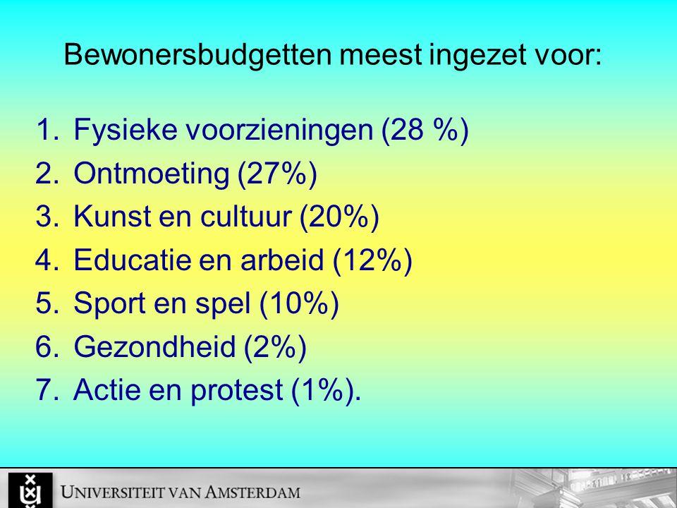 Bewonersbudgetten meest ingezet voor: 1.Fysieke voorzieningen (28 %) 2.Ontmoeting (27%) 3.Kunst en cultuur (20%) 4.Educatie en arbeid (12%) 5.Sport en spel (10%) 6.Gezondheid (2%) 7.Actie en protest (1%).