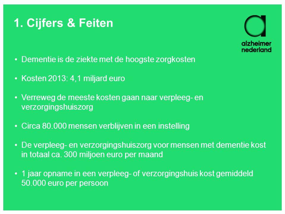 1. Cijfers & Feiten Dementie is de ziekte met de hoogste zorgkosten Kosten 2013: 4,1 miljard euro Verreweg de meeste kosten gaan naar verpleeg- en ver