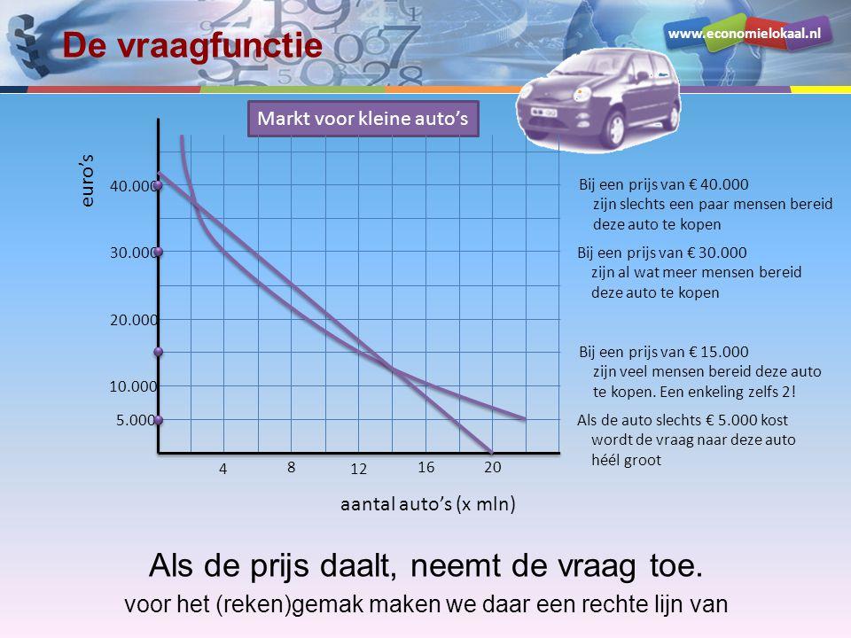 www.economielokaal.nl De vraagfunctie Als de prijs daalt, neemt de vraag toe.