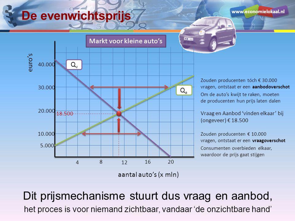 www.economielokaal.nl De evenwichtsprijs Vraag en Aanbod 'vinden elkaar' bij (ongeveer) € 18.500 euro's Markt voor kleine auto's aantal auto's (x mln) 5.000 10.000 20.000 30.000 40.000 4 8 12 1620 QvQv QaQa 18.500 Zouden producenten tóch € 30.000 vragen, ontstaat er een aanbodoverschot Om de auto's kwijt te raken, moeten de producenten hun prijs laten dalen Zouden producenten € 10.000 vragen, ontstaat er een vraagoverschot Consumenten overbieden elkaar, waardoor de prijs gaat stijgen Dit prijsmechanisme stuurt dus vraag en aanbod, het proces is voor niemand zichtbaar, vandaar 'de onzichtbare hand'
