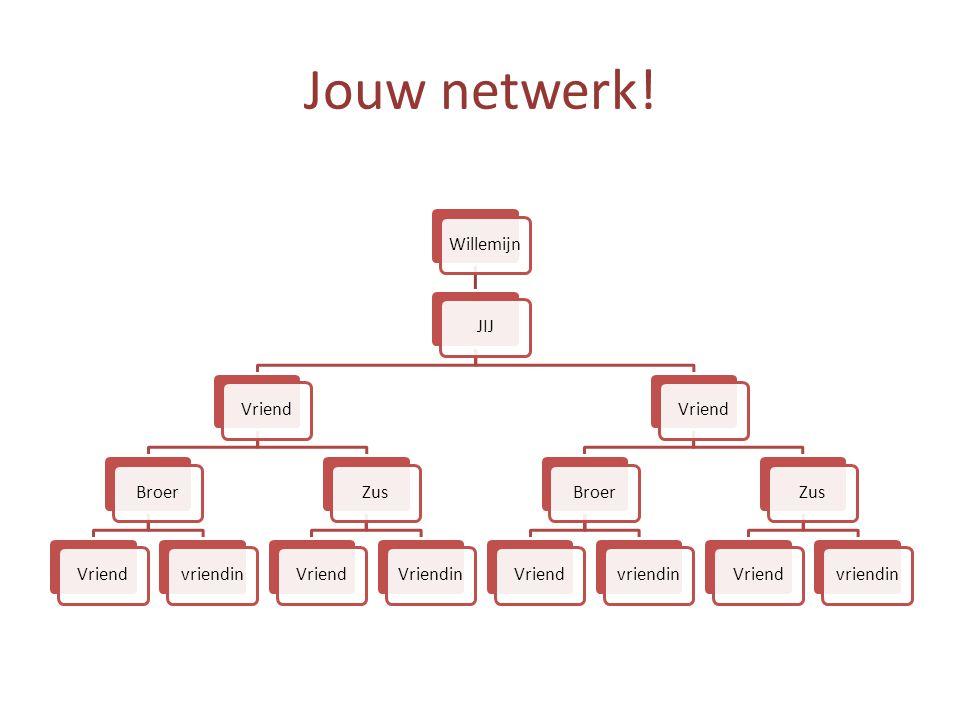 Jouw netwerk! WillemijnJIJVriendBroerVriendvriendinZusVriendVriendinVriendBroerVriendvriendinZusVriendvriendin