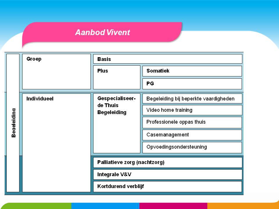 Aanbod Vivent