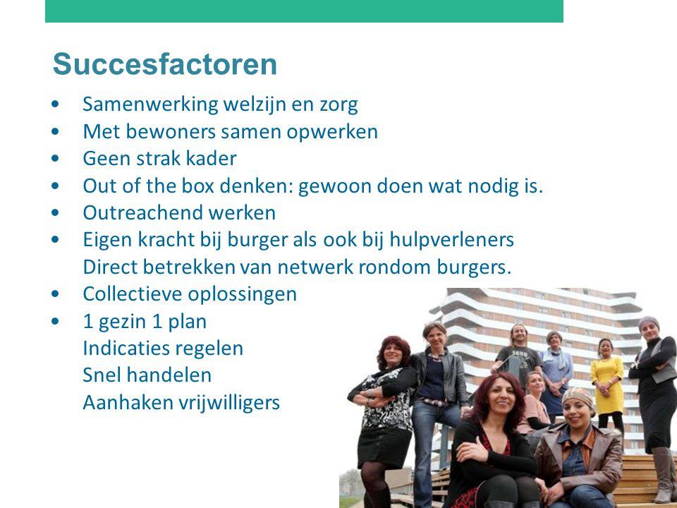 Succesfactoren Samenwerking welzijn en zorg Met bewoners samen opwerken Geen strak kader Out of the box denken: gewoon doen wat nodig is. Outreachend
