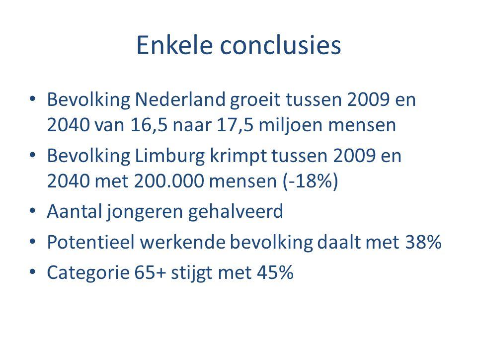Enkele conclusies Bevolking Nederland groeit tussen 2009 en 2040 van 16,5 naar 17,5 miljoen mensen Bevolking Limburg krimpt tussen 2009 en 2040 met 20