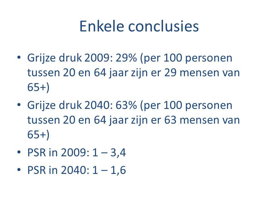 Enkele conclusies Grijze druk 2009: 29% (per 100 personen tussen 20 en 64 jaar zijn er 29 mensen van 65+) Grijze druk 2040: 63% (per 100 personen tuss