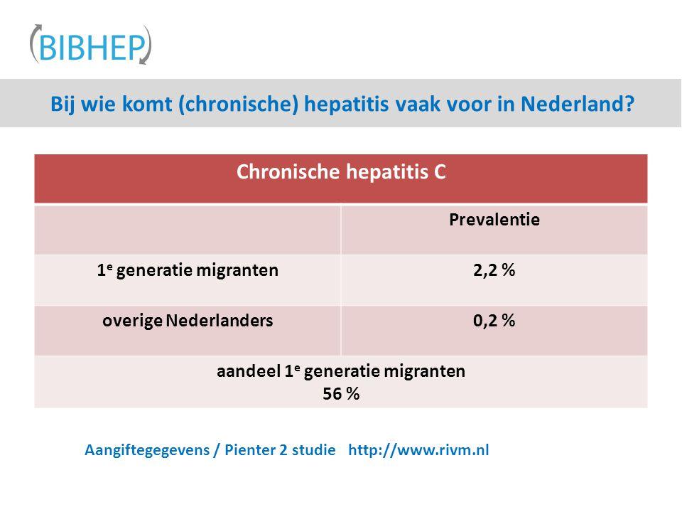 Bij wie komt (chronische) hepatitis vaak voor in Nederland? Chronische hepatitis C Prevalentie 1 e generatie migranten2,2 % overige Nederlanders0,2 %