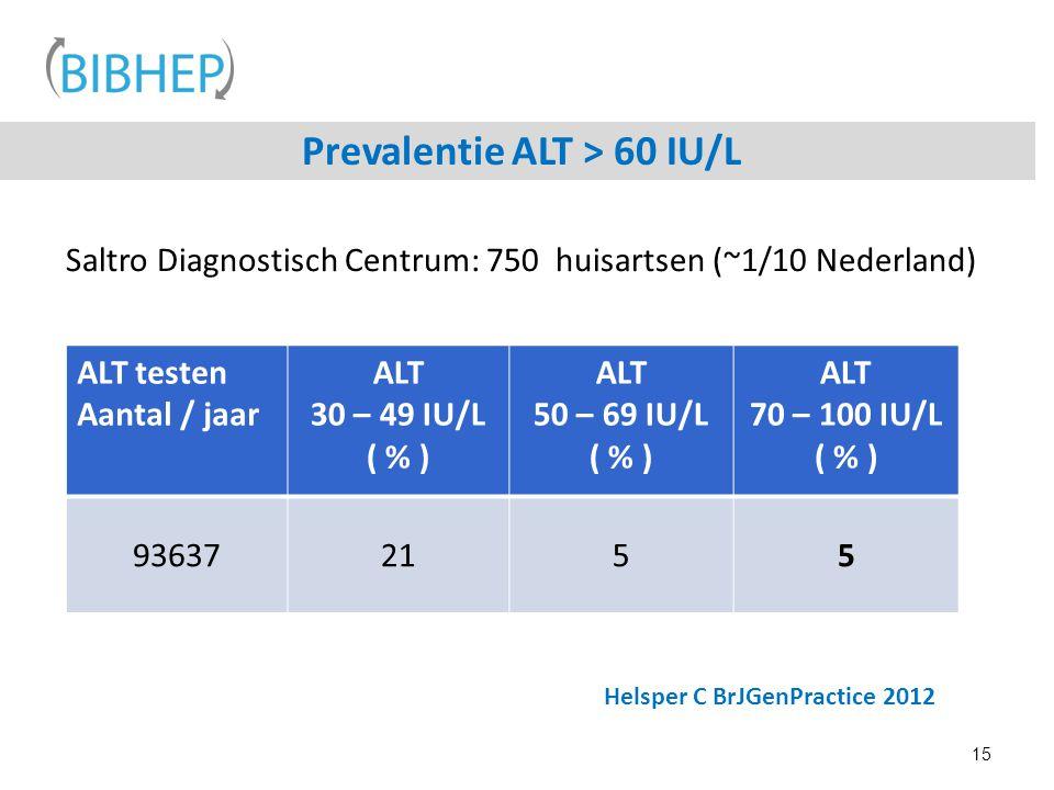 Prevalentie ALT > 60 IU/L 15 ALT testen Aantal / jaar ALT 30 – 49 IU/L ( % ) ALT 50 – 69 IU/L ( % ) ALT 70 – 100 IU/L ( % ) 936372155 Helsper C BrJGen